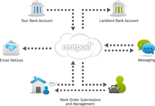 Tenant Software - Pay Rent Online Software